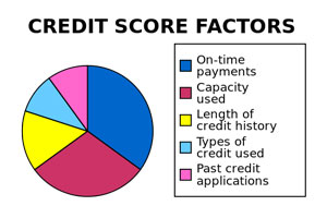 6 Simple Ways To Raise Your FICO Credit Score